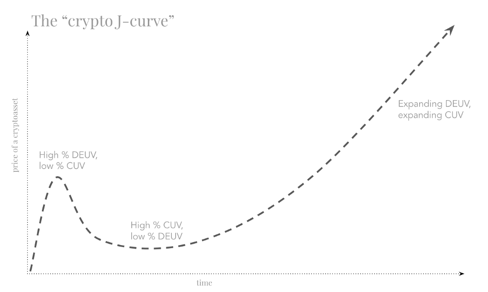 crypto_j-curve